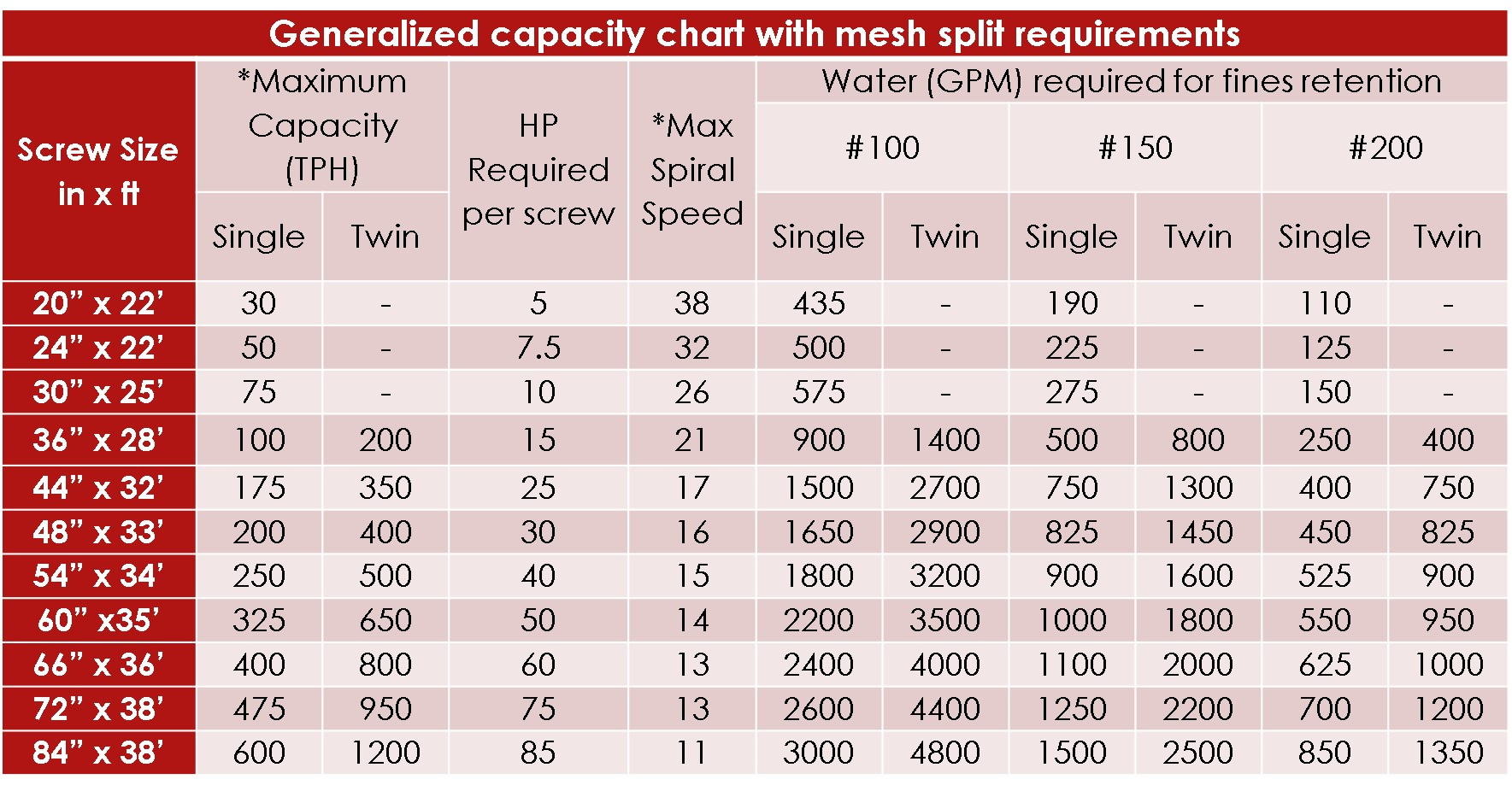 TCI - Fine Material Washer Capacity Chart
